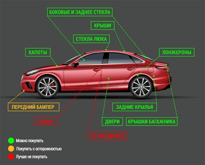 Качественные автомобильные запчасти по доступной цене